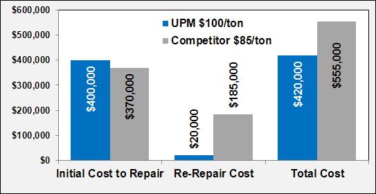 UPM Stats Image